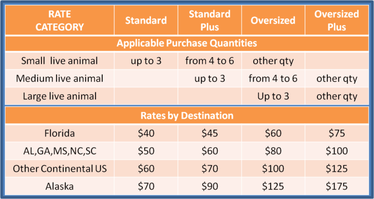 Updated Shipping Rates